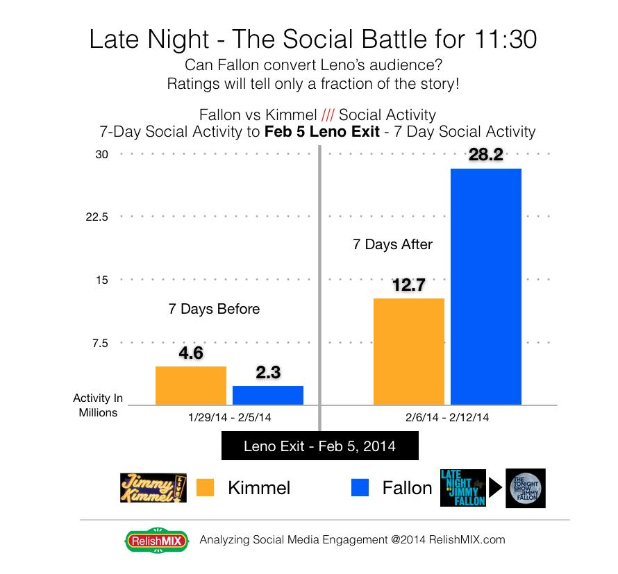 Fallon Tonight Show Tonight Show Social Media