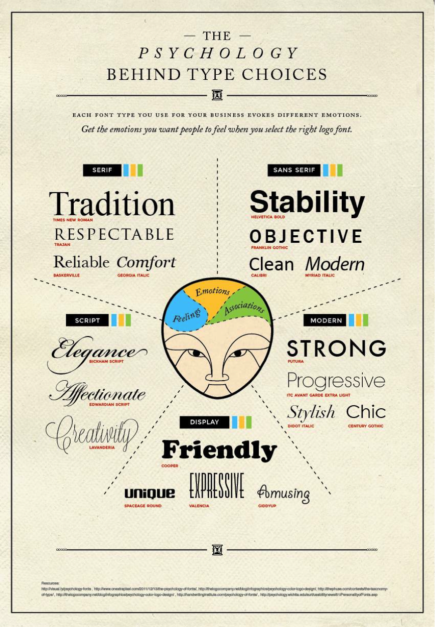 Why font design is the breath of your brand - BeatCreative